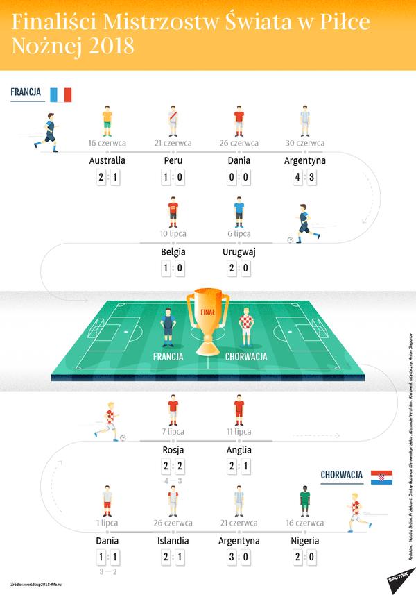 Finaliści Mistrzostw Świata w Piłce Nożnej 2018 - Sputnik Polska