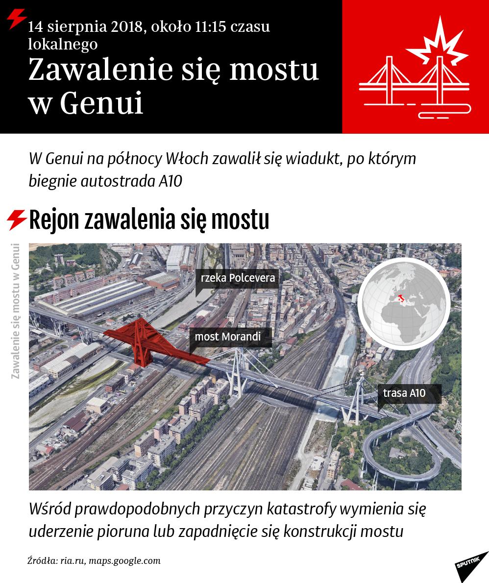 Zawalenie się mostu w Genui