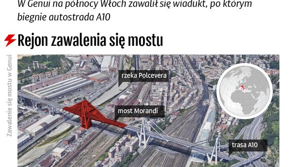 Zawalenie się mostu w Genui - Sputnik Polska