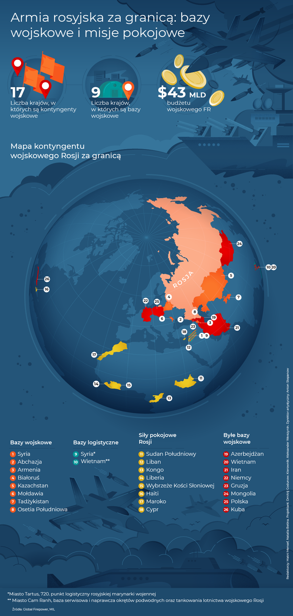 Rosyjska armia za granicą: bazy wojskowe i misje pokojowe - Sputnik Polska